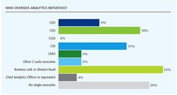 CTO chart