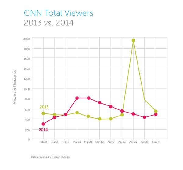 cnn total views 2014 mh370