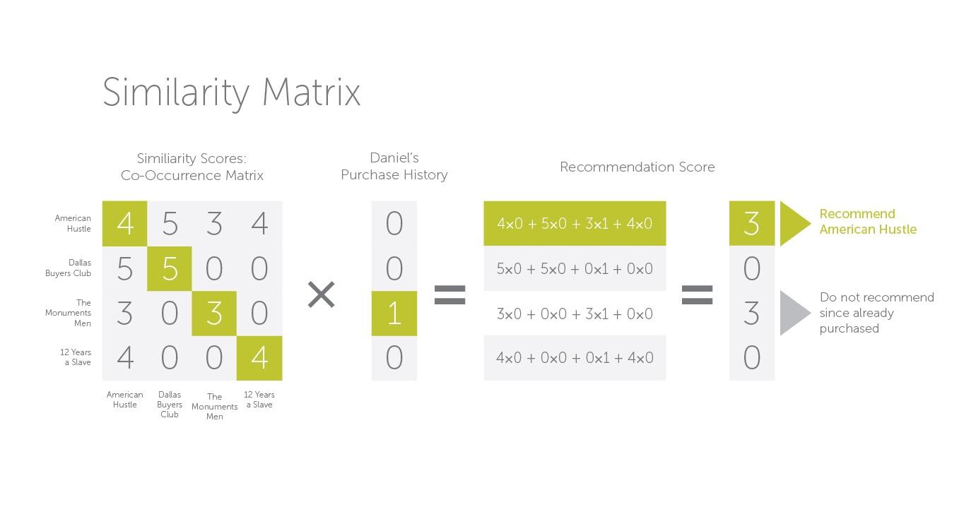 OS_Signal Central Recommendation Similarity Matrix_GP_2014_V2.2.jpg